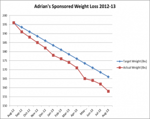 Adrian Lewis sponsored weight loss chart